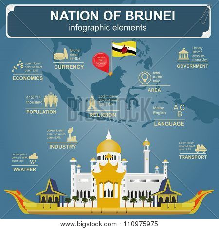 Nation of Brunei infographics, statistical data, sights. Sultan Omar Ali Saifuddin Mosque.