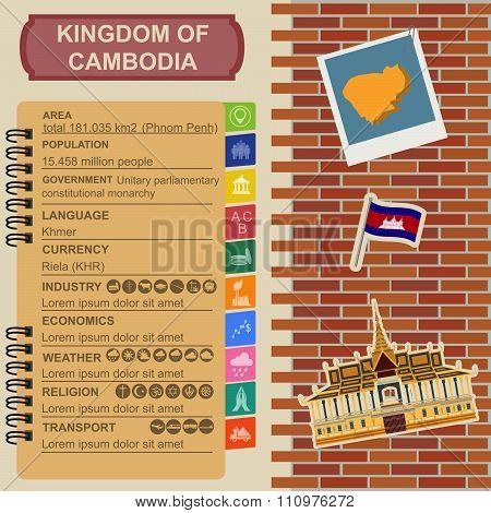 Cambodia infographics, statistical data, sights. Royal Palace, Phnom Penh.