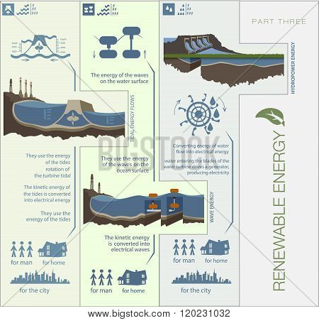 Plan Infographics Circuit Renewable Green Energy