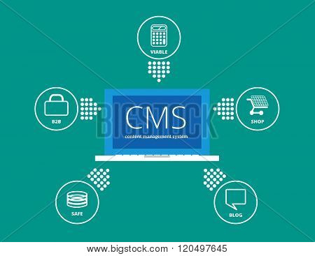 CMS content management system concept Flat Design