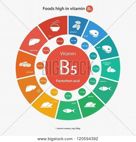 Foods high in vitamin B5