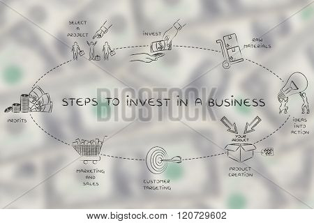 Steps To Invest In A Business, Elemets For A Good Roi