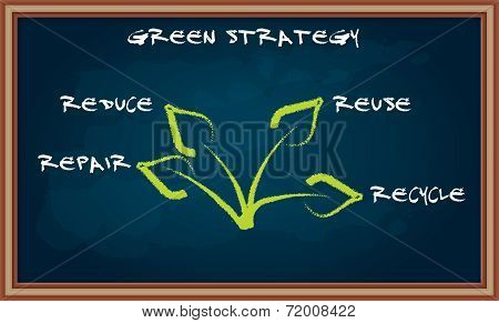 Ecological Strategy  On Chalkboard