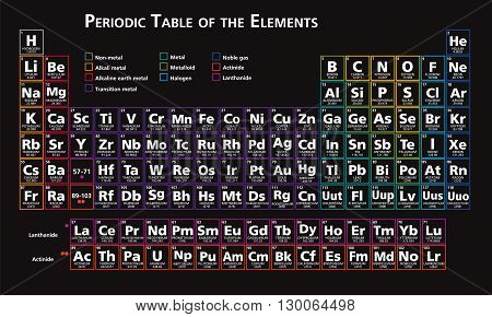 periodic table of the elements chemistry tabular set vector version 10