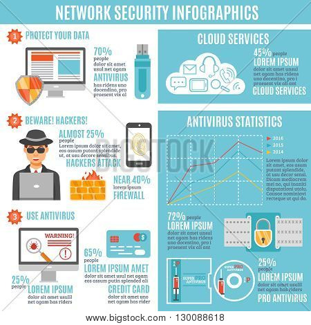 Network security infographic layout with hackers attack and antivirus statistics cloud service and firewall information flat vector illustration