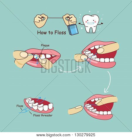 How to floss - cartoon tooth with floss great for dental care concept