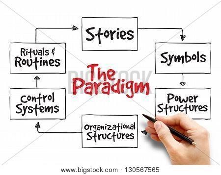 Cultural Web Paradigm, Strategy Mind Map