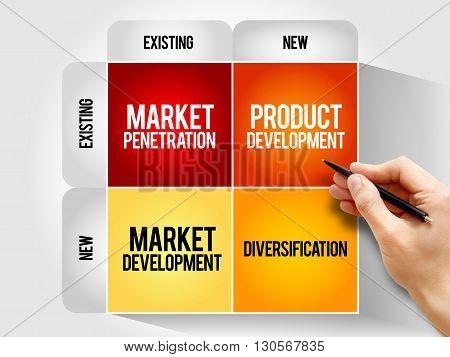 Market development strategy matrix business concept, presentation background