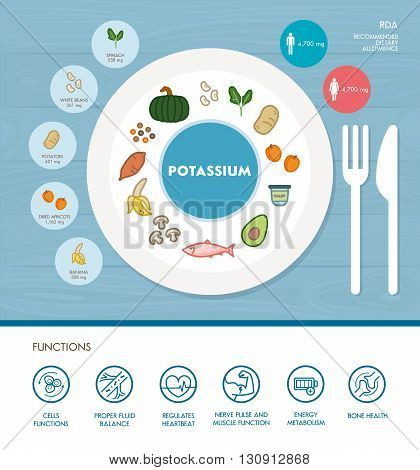 Potassium mineral nutrition infographic with medical and food icons: diet healthy food and well being concept