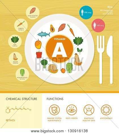Vitamin A nutrition infographic with medical and food icons: diet healthy food and well being concept