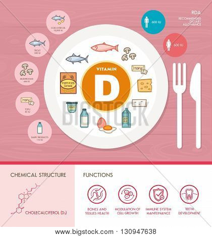Vitamin D nutrition infographic with medical and food icons: diet healthy food and well being concept