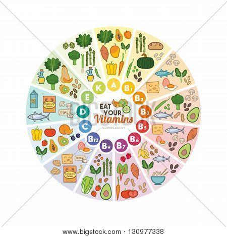 Vitamin food sources rainbow wheel chart with food icons healthy eating and healthcare concept