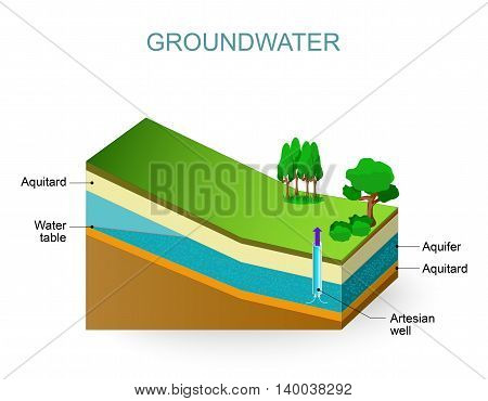Groundwater and Artesian aquifer. Water table. Vector Isometric