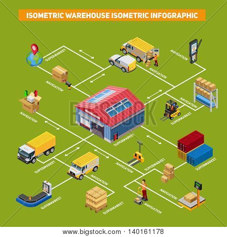 Warehouse isometric infographic depicting process of delivery to supermarket vector illustration