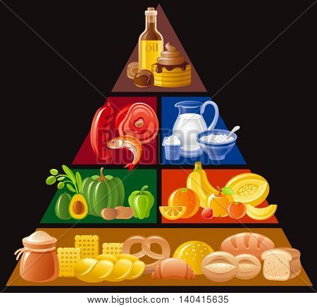 Vector illustration of food guide pyramid infographics with four levels for healthy eating and diet - cereals, whole grains, bread, fruits, vegetables, dairy milk, yoghurt, meat, fish, fat, sweet icon
