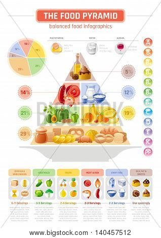 Vector illustration of food pyramid infographics with abstract template diagram for healthy eating and diet - cereals, bread, fruit, vegetable, dairy milk, meat, fish, unhealthy fat, sweet icons.