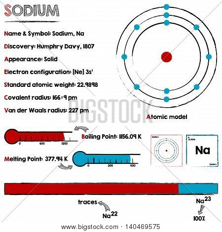 Large and detailed infographic about the element of Sodium.