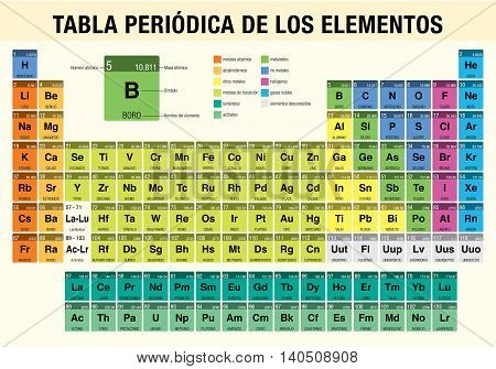 Tabla_periodica-color.eps