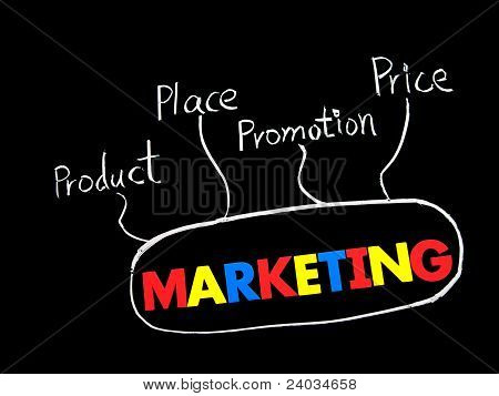 Marketing, Price, Product, Promotion And Place Words
