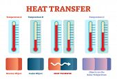Heat Transfer Physics Poster, Vector Illustration Diagram With Heat Balancing Stages. Educational Po poster