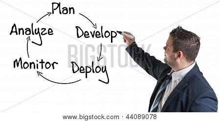 Processo de estratégia