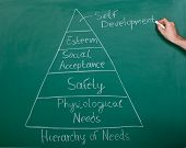stock photo of human pyramid  - Analysis Diagram Of Human Needs On Chalkboard - JPG