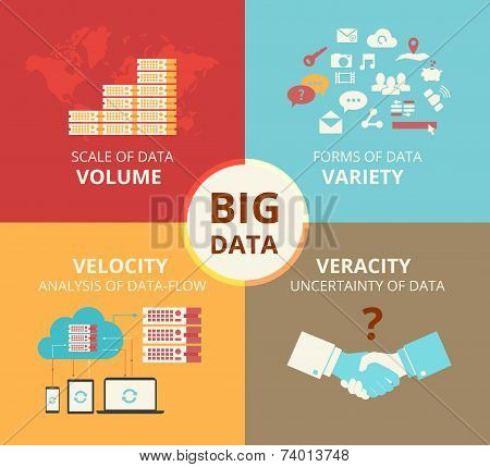 Infographic flat concept illustration of Big data - 4V visualisation