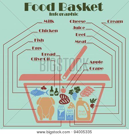 Food Basket Infographics