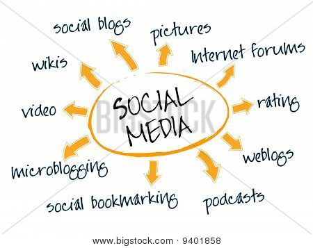 Gráfico de mídias sociais