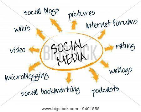 Social-Media-Diagramm