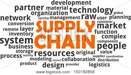 A word cloud of supply chain related items