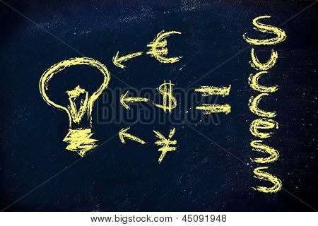 Good Ideas Attracts Investments And Creates Success