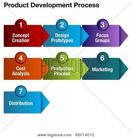 An image of a product development process chart.