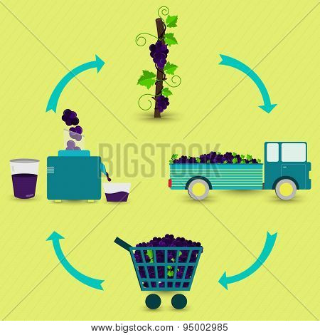 Process Of Grape Juice
