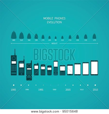 Mobile Phone Evolution Vector Concept In Flat Style