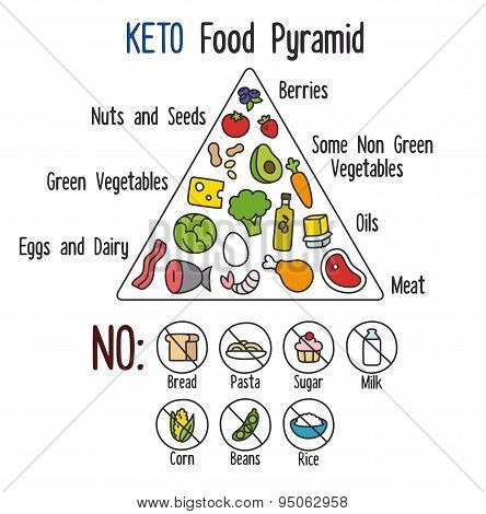 Keto Food Pyramid
