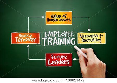 Hand Drawn Employee Training Strategy