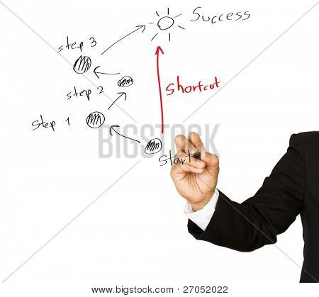 "Businessman drawing shortcut to  ""Success!"""