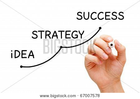Idea Strategy Success
