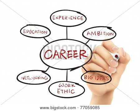Foundation For A Successful Career Drawn By Hand