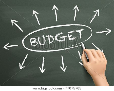 Budget Word Written By Hand