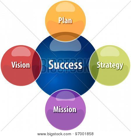 Business strategy concept infographic diagram illustration of success relationship strategy