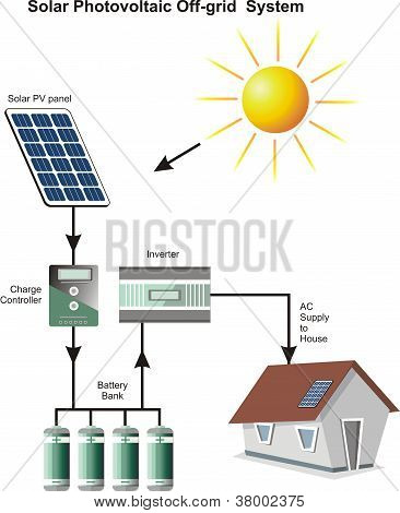 Solar Photovoltaic Off Grid