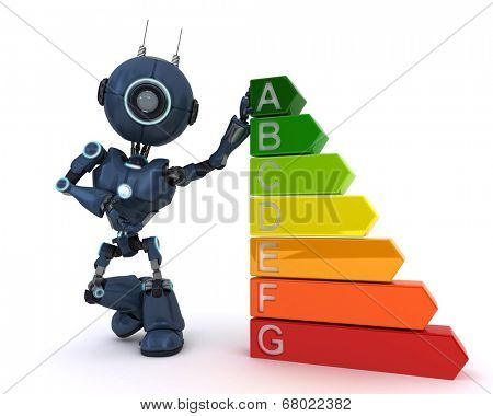 3D Render of an Android with energy ratings