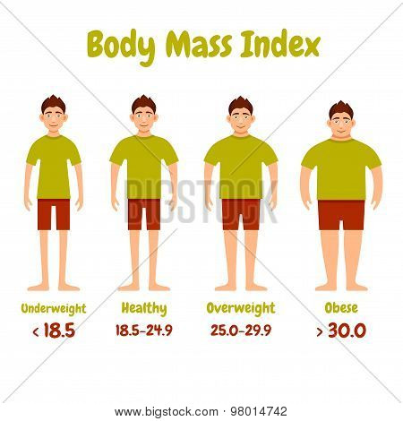 Body mass index men poster.