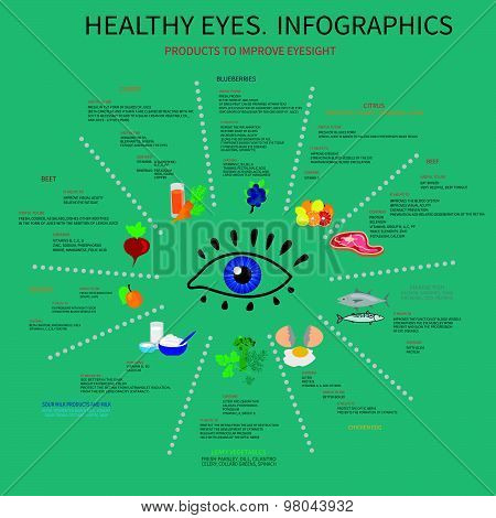 Healthy eyes. Infografics