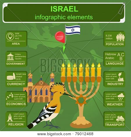 Israel  Infographics, Statistical Data, Sights