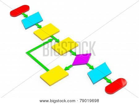 Simple Multicolour Algorithm