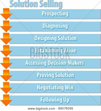 business strategy concept infographic diagram illustration of solution selling process steps