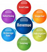 picture of revenue  - business strategy concept infographic diagram illustration of different sources of revenue - JPG